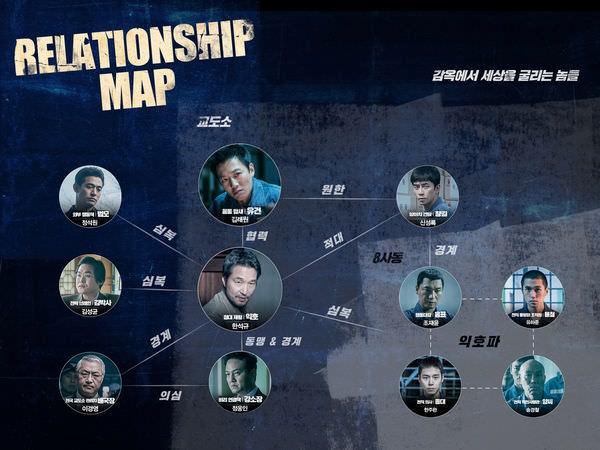 Movie, 프리즌(韓國) / 叛獄無間(台) / The Prison(英文), 角色關係圖