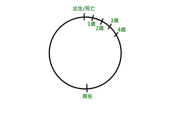 Movie, Arrival(美國) / 異星入境(台) / 降临(中) / 天煞異降(港), 時間解釋
