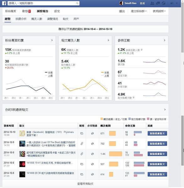 臉書(Facebook), 粉絲專頁, 洞察報告