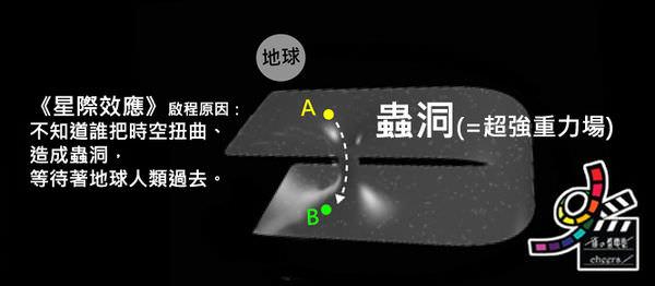 星際效應Interstellar model by雀雀看電影 (4).jpg