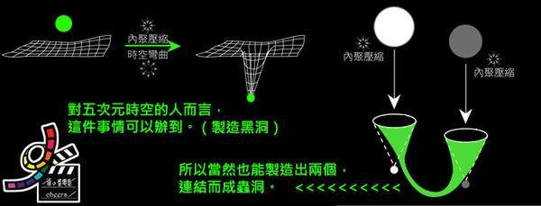星際效應Interstellar model by雀雀看電影 (6).jpg