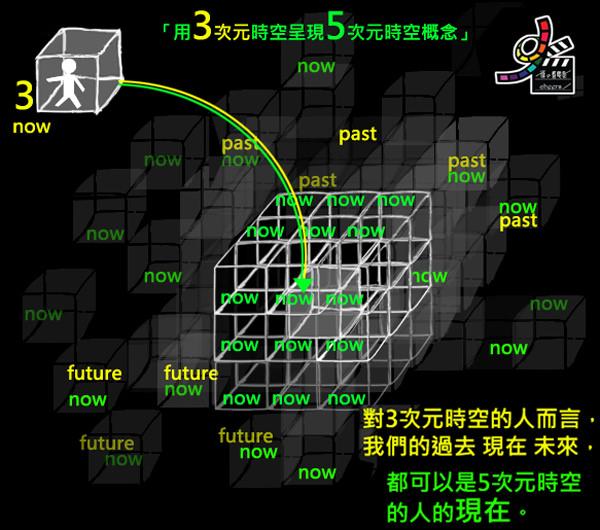 星際效應Interstellar model by雀雀看電影 (0)