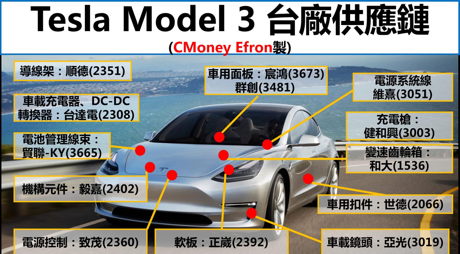 亞光(3019)躍起 29% 後…該買? 1 張圖掌握「Tesla 供應鏈」,決勝 8 月『法人必買股』是…