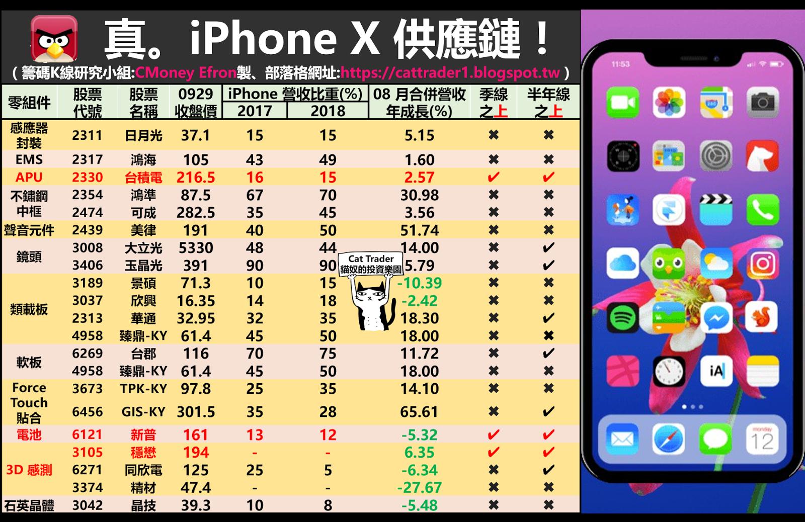 真。 20 檔 iPhone X 📱 供應鏈!
