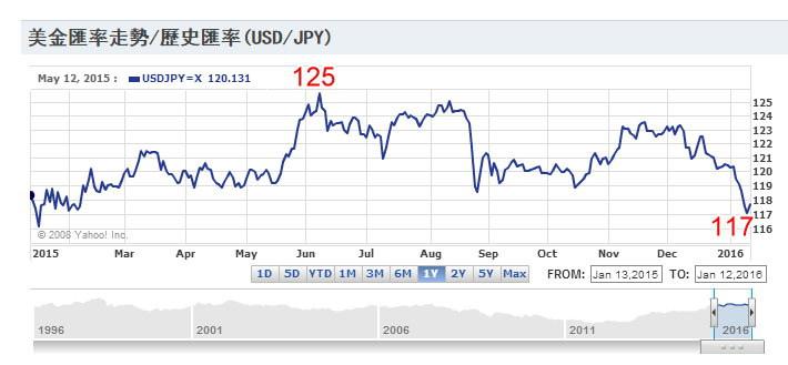日幣對美金