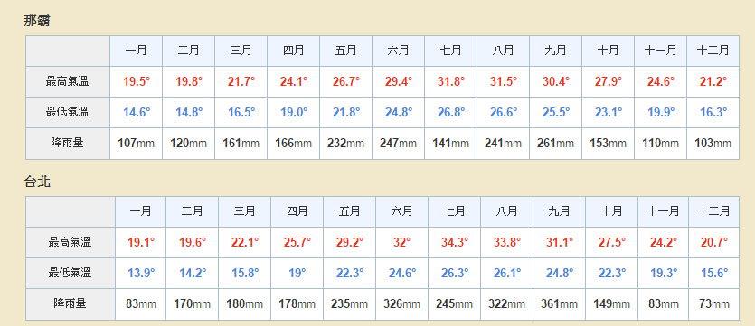 沖繩氣溫_表格.jpg - 新竹勝豐休閒農莊露營