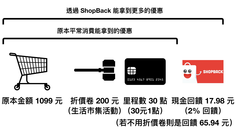 ShopBack消費明細