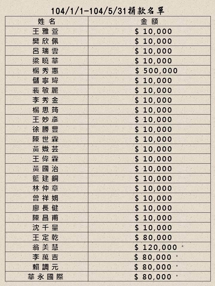 1040101~1040531捐款名單