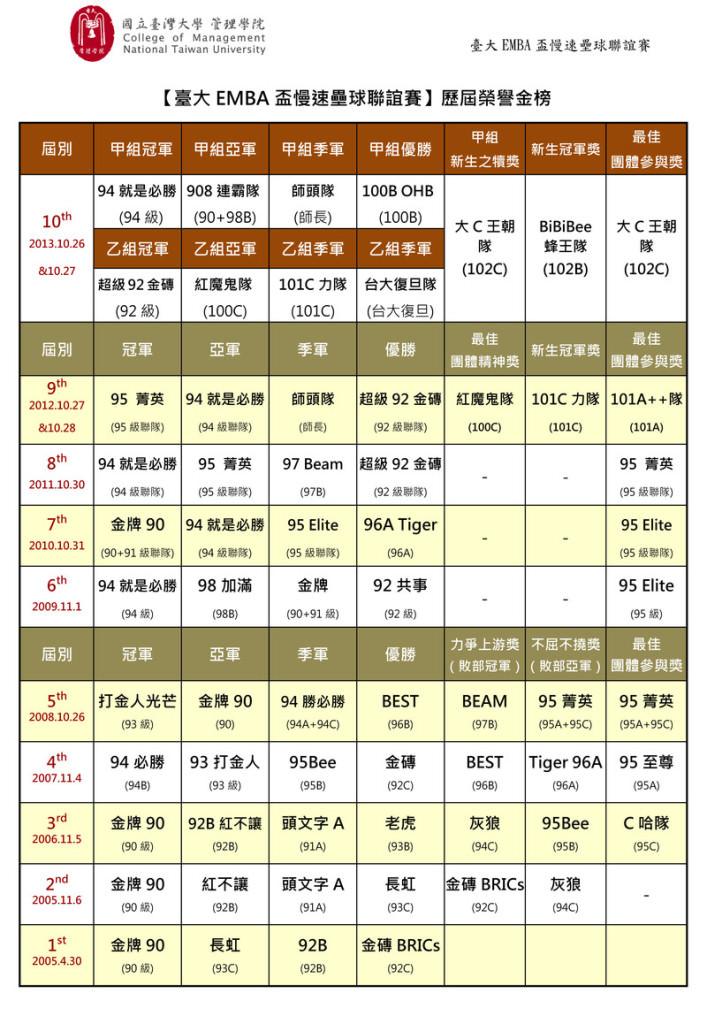 content_2013第10屆臺大_盃慢速壘球聯誼賽金榜-2