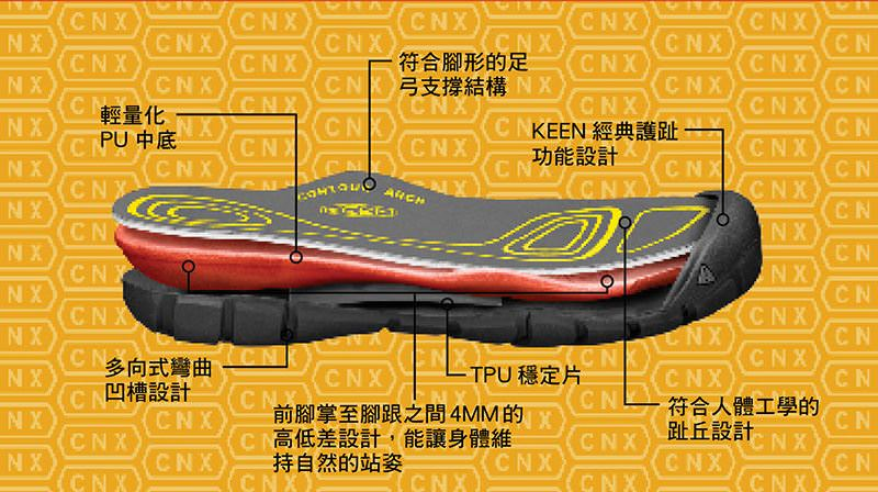 KEEN CNX (鞋底結構解析)-小